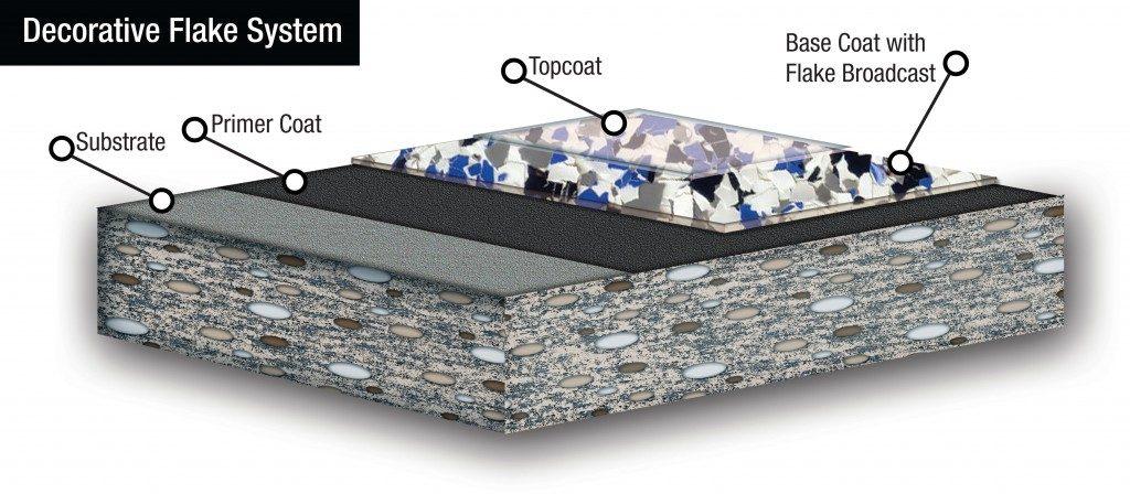 decorative-flake-diagram-1024x448