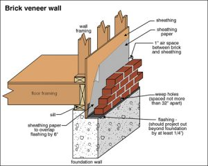 Weep hole brick